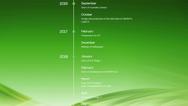 FountainConnect(ファウンテンコネクト)のICOスケジュールや今後のロードマップ