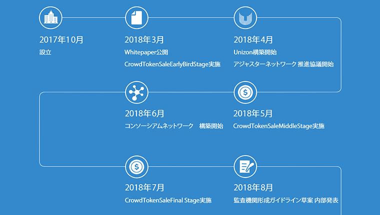 Unizon(ユニゾン)のICOスケジュールや今後のロードマップ