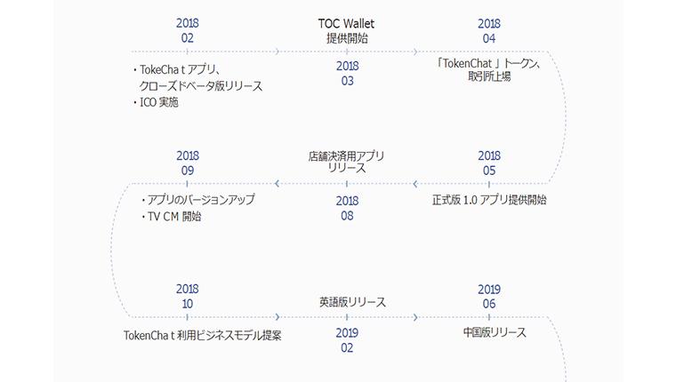 TokenChatPay(トークンチャットペイ)のICOスケジュールや今後のロードマップ