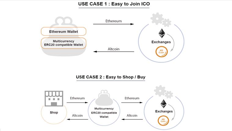 TokenChatPay(トークンチャットペイ)ICOへの参加方法